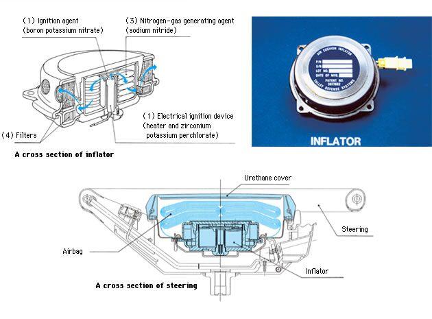 Características Airbag