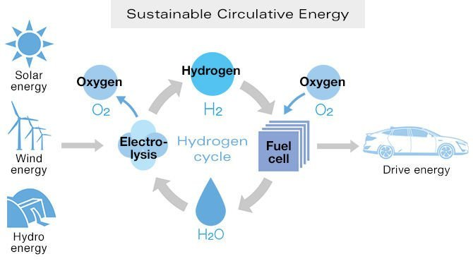Honda energia circular sustentável