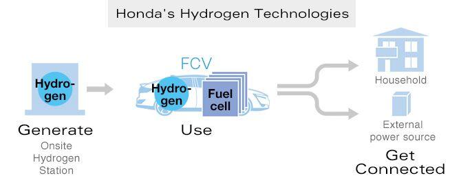 Tecnologia Hidrogénio sustentável Honda