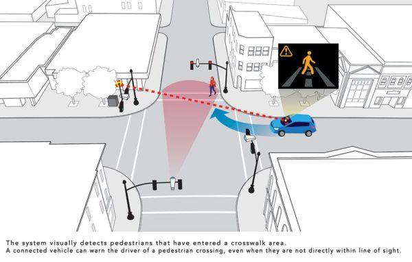 Sistema de Segurança da Honda para as Cidades